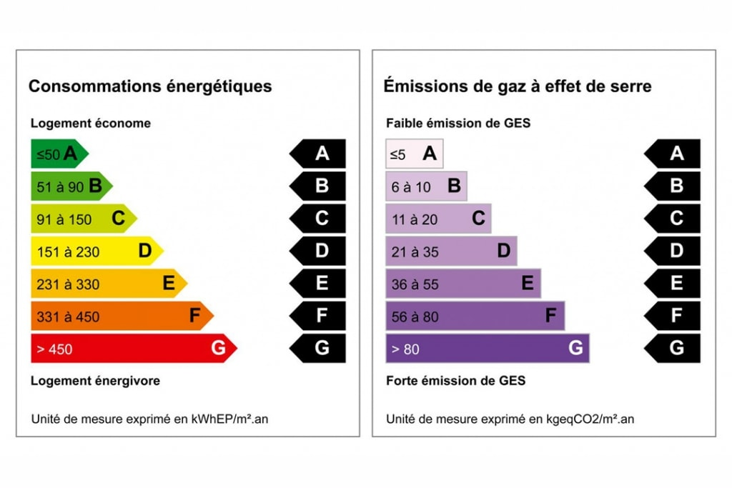 """Les labels """"Energie et Carbone"""" définissent plusieurs niveaux, permettant d'accéder progressivement aux critères probables de la RE 2020. [©Source Effinergie]"""