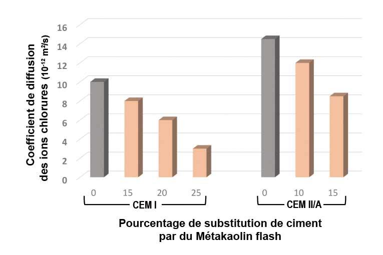 Coefficient de diffusion des ions chlorures, en fonction de la proportion massique de métakaolin utilisée en remplacement du ciment. Dans les deux cas (CEM I et CEM II/A), l'emploi de métakaolin permet de diminuer la cinétique de pénétration des ions chlorures. Ces essais accélérés ont été réalisés suivant la norme NT Build 492, après une cure humide de 28 j. [©Argeco Développement]
