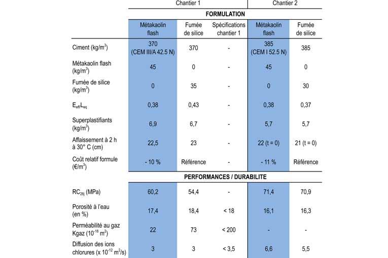Tableau A - Ces études montrent que le métakaolin flash permet d'obtenir des formulations tout aussi performantes et/ou très proches de celles à base de fumée de silice. [©Argeco Développement]