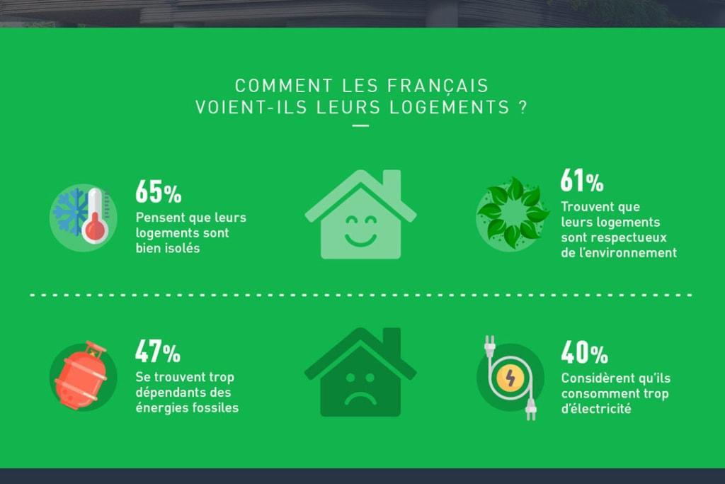 65 % des Français pensent que leur logement est bien isolé. [©FranFinance]