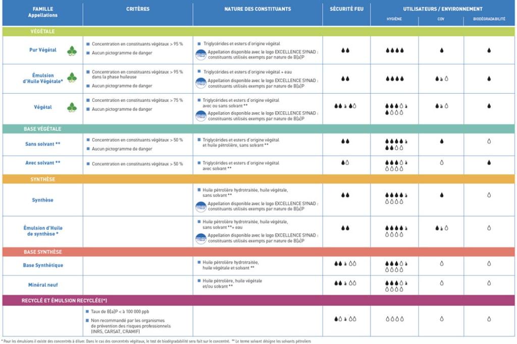 Le Synad a mis en place, dès 2004, une classification des agents de démoulage.