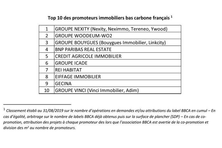 Top 10 des promoteurs immobiliers bas carbone français.
