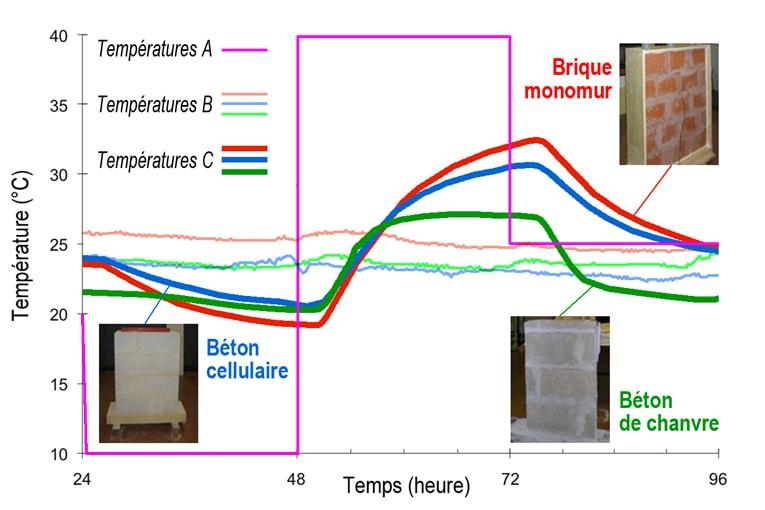 Comparaison des variations de température (mesures C) au centre d'une paroi pour différents matériaux de conductivité thermique et masse volumique très proches : briques monomur, béton cellulaire et béton de chanvre.  La paroi est soumise sur l'une de ses faces à une variation de températures de 10 à 40 °C (mesures A), l'autre restant à une température ambiante d'environ 25 °C (mesures B). L'augmentation de la température est plus modérée pour le béton végétal, en raison des changements de phase de la vapeur d'eau au sein de son réseau multi-poreux. [Thèse de doctorat de Driss Samri, 2008].