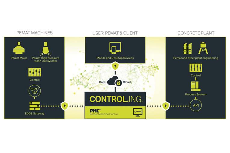 Avec le Pemat Machine Control, tous les éléments d'une centrale à béton peuvent être contrôlés... [©Pemat]