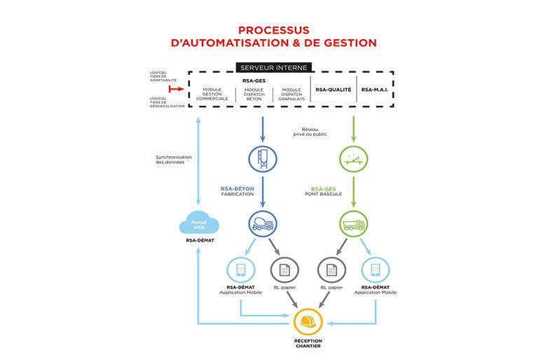 RSAI propose un système complet de gestion et d'automatisation des centrales à béton. [©RSAI]