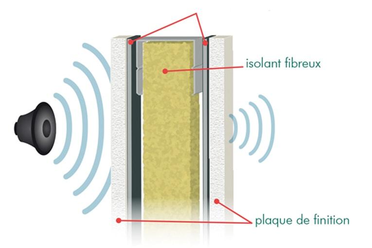 """Le principe de """"masse-ressort-masse"""" permet de limiter la propagation du son. [©DR]"""