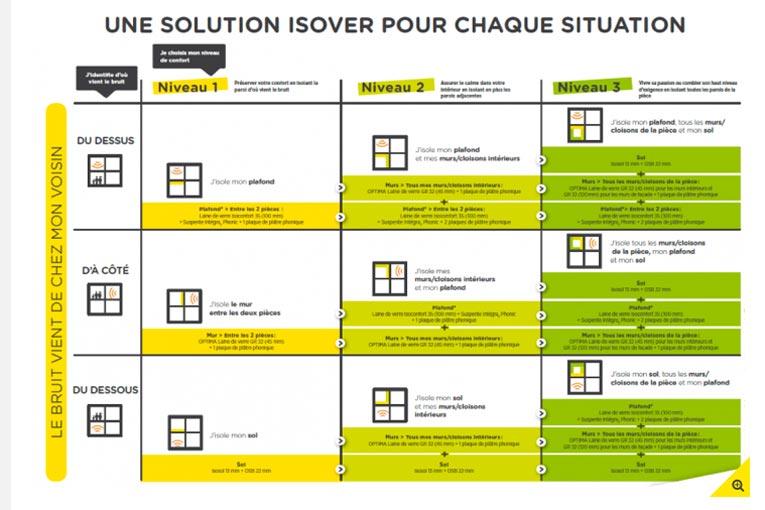 La Démarche Isophonic d'Isover comprend un outil de diagnostic acoustique, un simulateur de bruits et une proposition de solutions d'isolation adaptées au cas par cas.