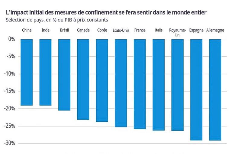 Recul des PIB en conséquence du confinement. [©OCDE]