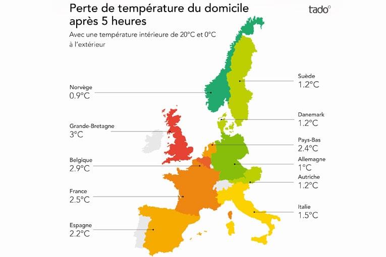 En France, si un logement est chauffé à 20 °C, il perd en moyenne 2,4 °C en 5 h, lorsque la température extérieure est de 0°C. [©Tado]