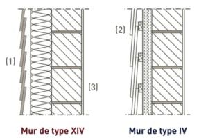Le mur de type XIV a une peau extérieure étanche à l'eau, une lame d'air et un isolant non hydrophile