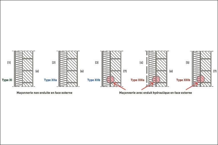 [1] Enduit hydraulique sur isolant ou mortier léger  [2] Enduit à base de liant organique armé d'un treillis de verre sur panneaux PSE  [3] Enduit hydraulique sur panneaux PSE, complexe fibres-ciment ou mortier léger  [4] Peau extérieure à joints ouverts sur lame d'air, isolant non hydrophile  [5] Système d'enduit sur isolant  [6] Enduit plâtre éventuel [7] Enduit plâtre
