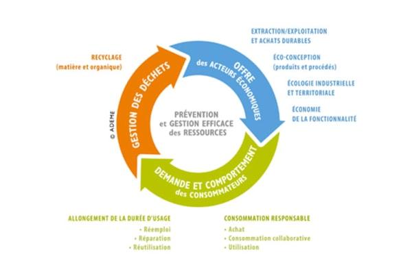 Définition économie circulaire