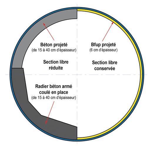 L'utilisation du Bfup permet de limiter à 6 cm la surépaisseur contre près 30 cm dans le cas d'un béton classique. [©Vinci]