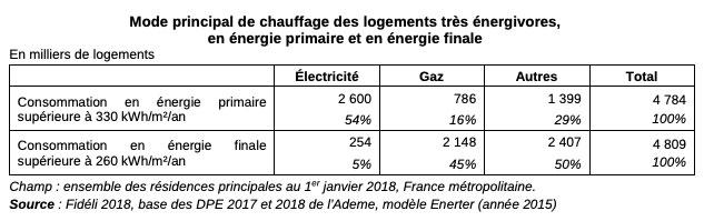 Calcul sur la consommation d'énergie finale ou d'énergie primaire.