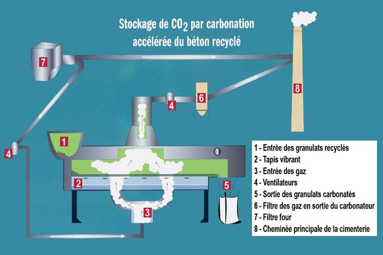 Principe de fonctionnement du carbonateur pour granulats recyclés de béton. [©LafargeHolcim]