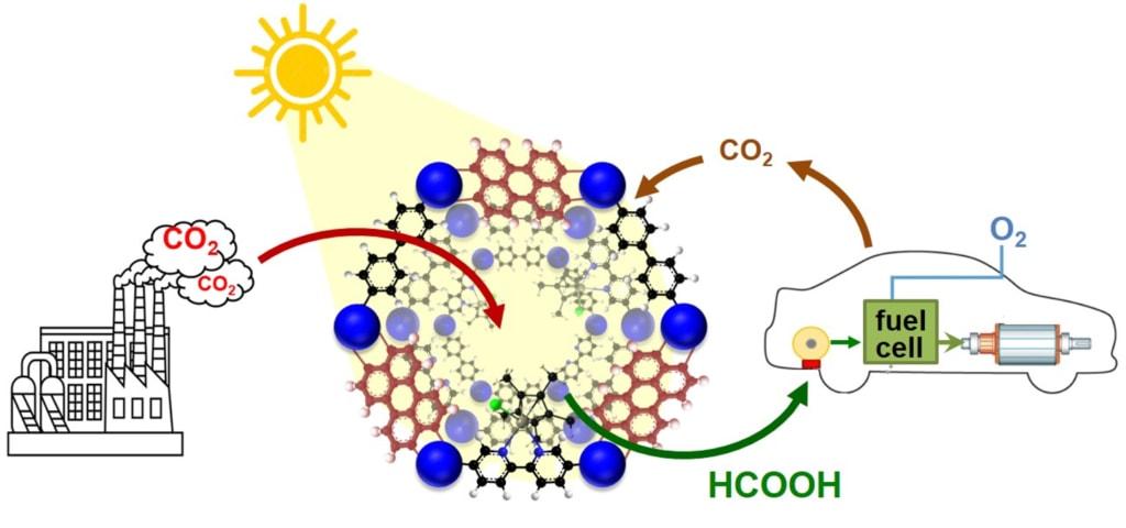 Transformation du CO2 par les catalyseurs solides de l'Ircelyon sous l'action de la lumière. [©CNRS]