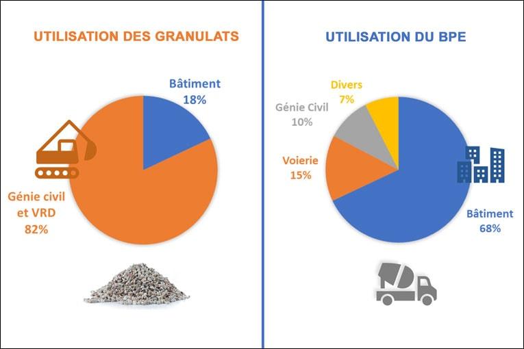 Utilisation BPE et Ganulats