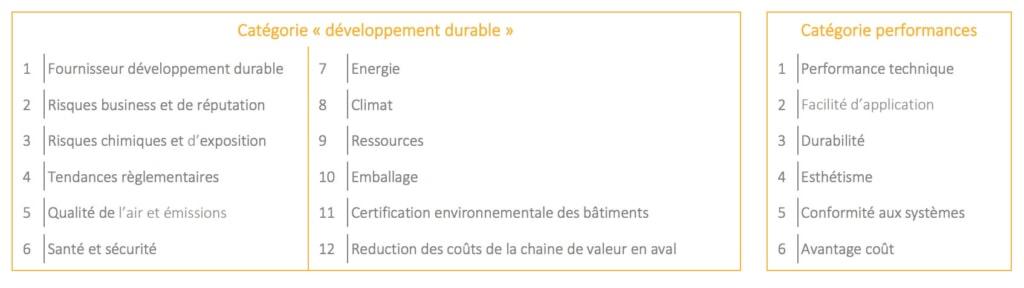 Catégories de critères environnementaux Sika. [©Sika]