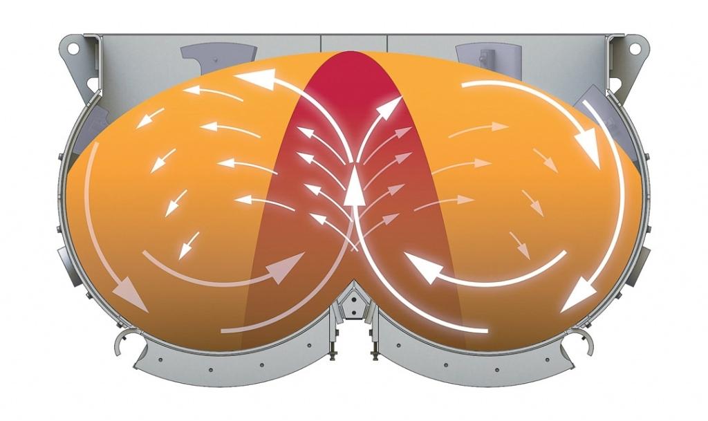 Les matériaux sont mélangés, de façon intensive, grâce aux fortes turbulences au niveau de la zone de croisement des deux circuits de malaxage. [©BHS Sonthofen]