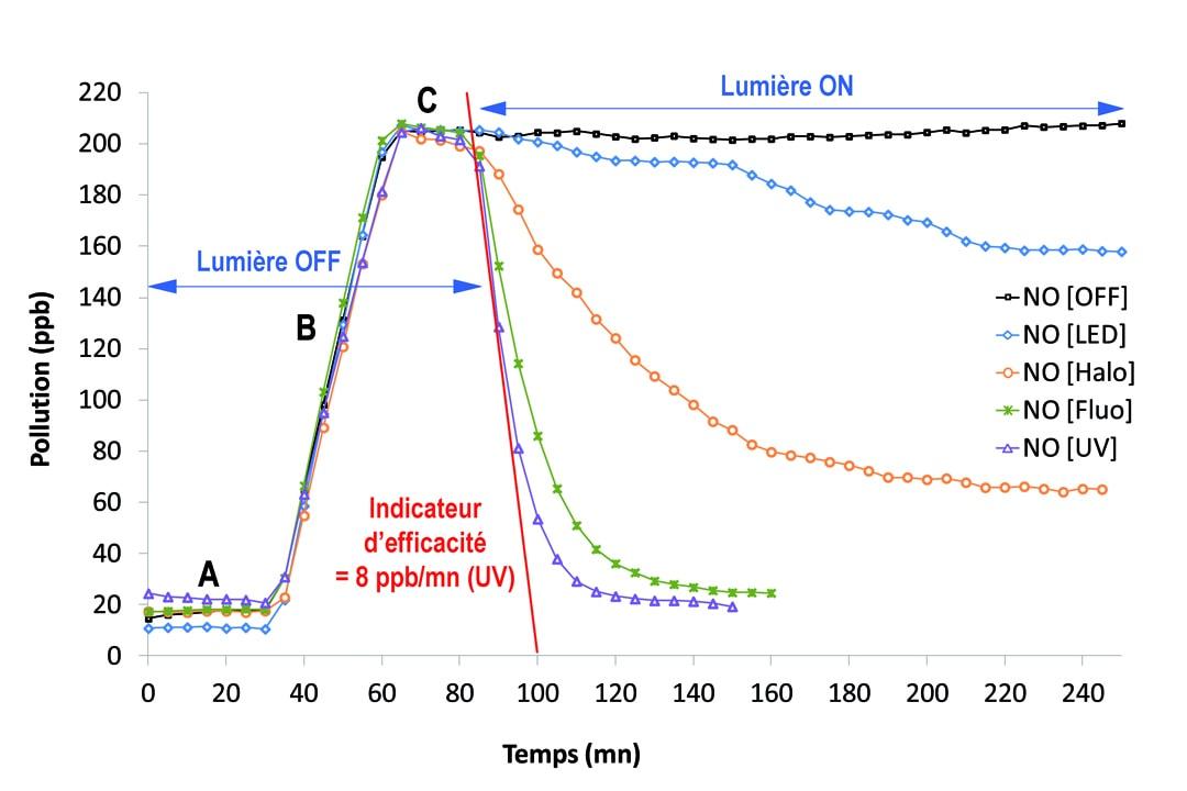 Graphique A - Evolutions de la concentration en NO dans la chambre expérimentale sous différentes conditions d'éclairage : lumière éteinte (OFF) et lumière visible (ON) avec lampes LED, halogènes et tubes fluorescents, et lumière UV  (tubes fluorescents).  Etapes du protocole A - Suivi initial (valeur de fond de la pollution en NO) B - Injection de NO à débit élevé jusqu'à atteindre la concentration de 200 ppb dans la chambre (1,5 l/mn ; 28 ± 2 mn) C - Injection de NO à débit faible pour maintenir une concentration constante (0,3 l/mn) : • [Lumière OFF] : concentration constante  • [Lumière ON] : activation de la photocatalyse