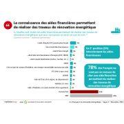 Le baromètre annuel de Monexpert-travaux-energie.fr montre que les Français n'ont pas encore connaissance des différentes aides disponibles pour les travaux de rénovation énergétique [©Monexpert-travaux-energie.fr]