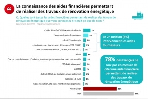 Le baromètre annuel de Monexpert-travaux-energie.fr montre que les Français n'ont pas encore connaissance des différentes aides disponibles pour les travaux de rénovation énergétique. [©Monexpert-travaux-energie.fr]