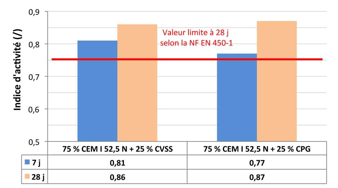 Indices d'activité à 7 j et 28 j de mortiers, contenant 25 % de cendres volantes (la ligne rouge correspond au minimum requis à 28 j). [©LMDC]