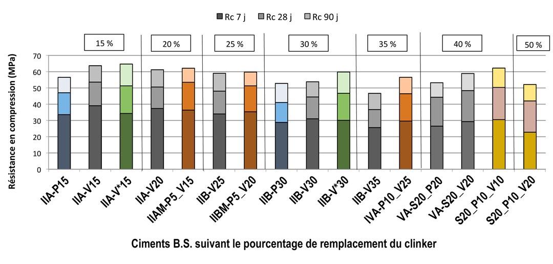 Résistances en compression (Rc) à 7 j, 28 j et 90 j des différents mortiers réalisés avec les ciments composés de laboratoire, en référence avec les notations données en Figure 3 (NB : V* correspond à la cendre volante sans imbrûlés). [©LMDC]