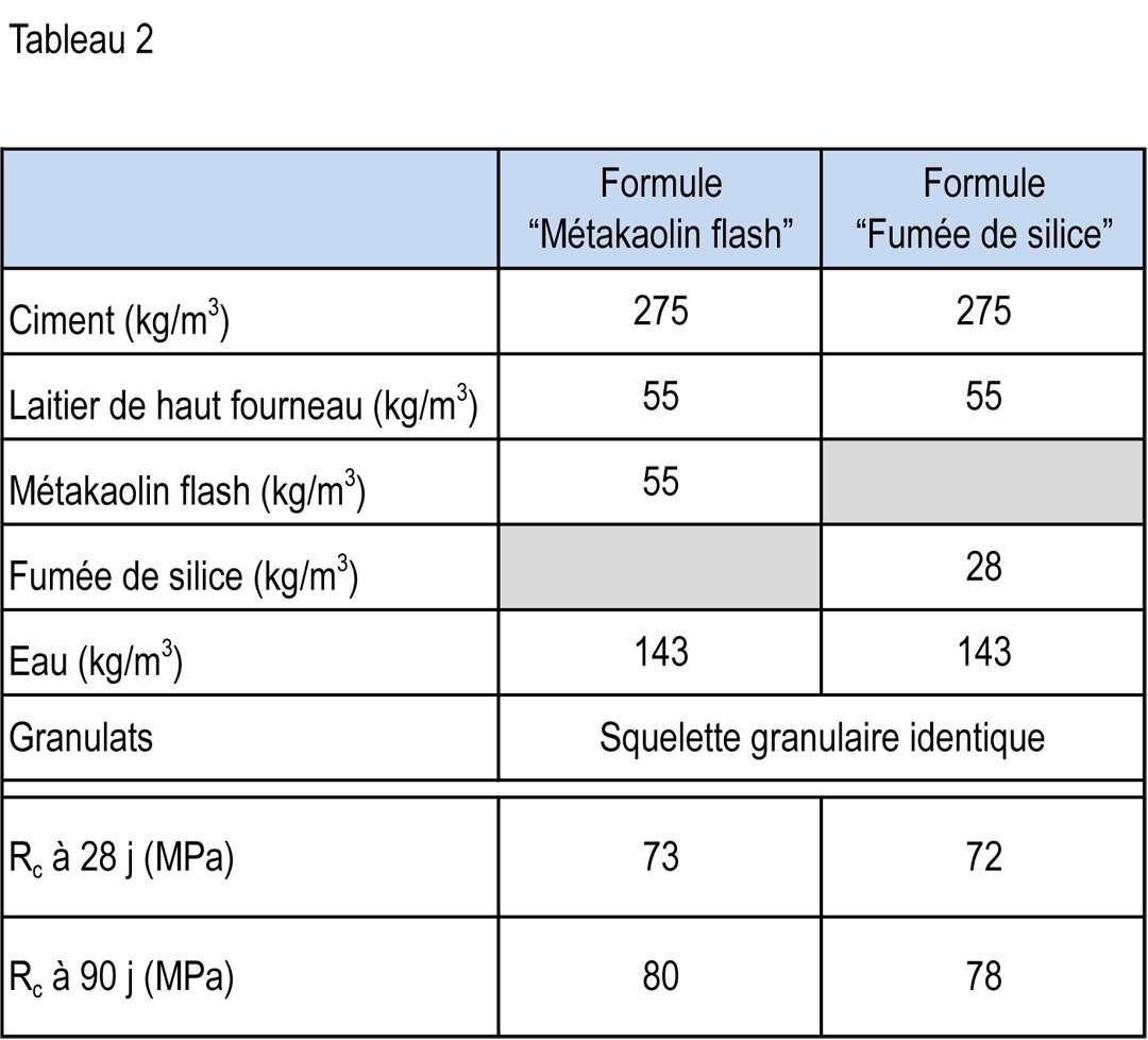 Tableau 2 - Comparaison de formulation de BHP, contenant du métakaolin ou de la fumée de silice.