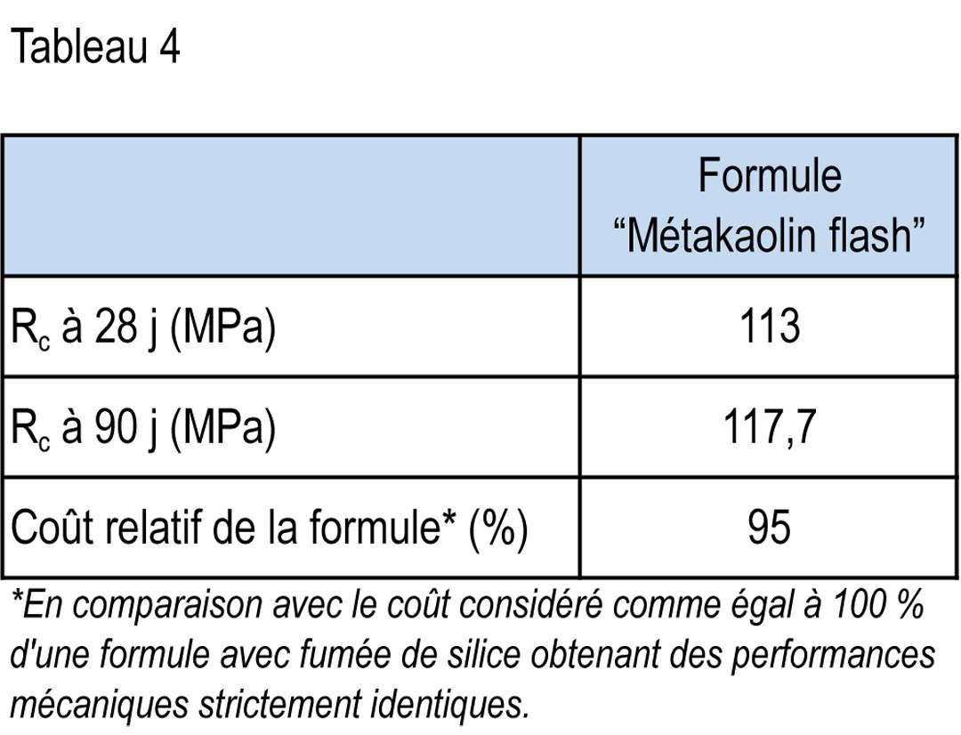 Tableau 4 - Résistance mécanique et coût relatif d'un exemple de formulation de BTHP.
