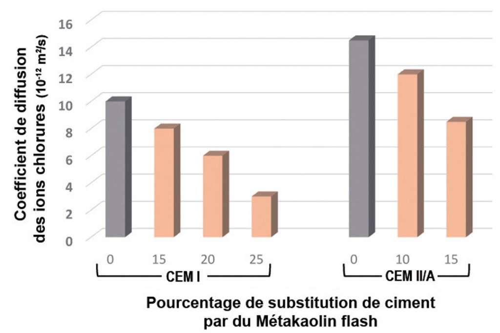 Figure 1- Coefficient de diffusion des ions chlorures, en fonction de la proportion massique de métakaolin utilisée en remplacement du ciment. Dans les deux cas (CEM I et CEM II/A), l'emploi de métakaolin permet de diminuer la cinétique de pénétration des ions chlorures. Ces essais accélérés ont été réalisés suivant la norme NT Build 492, après une cure humide de 28 j. [©Argeco Développement]