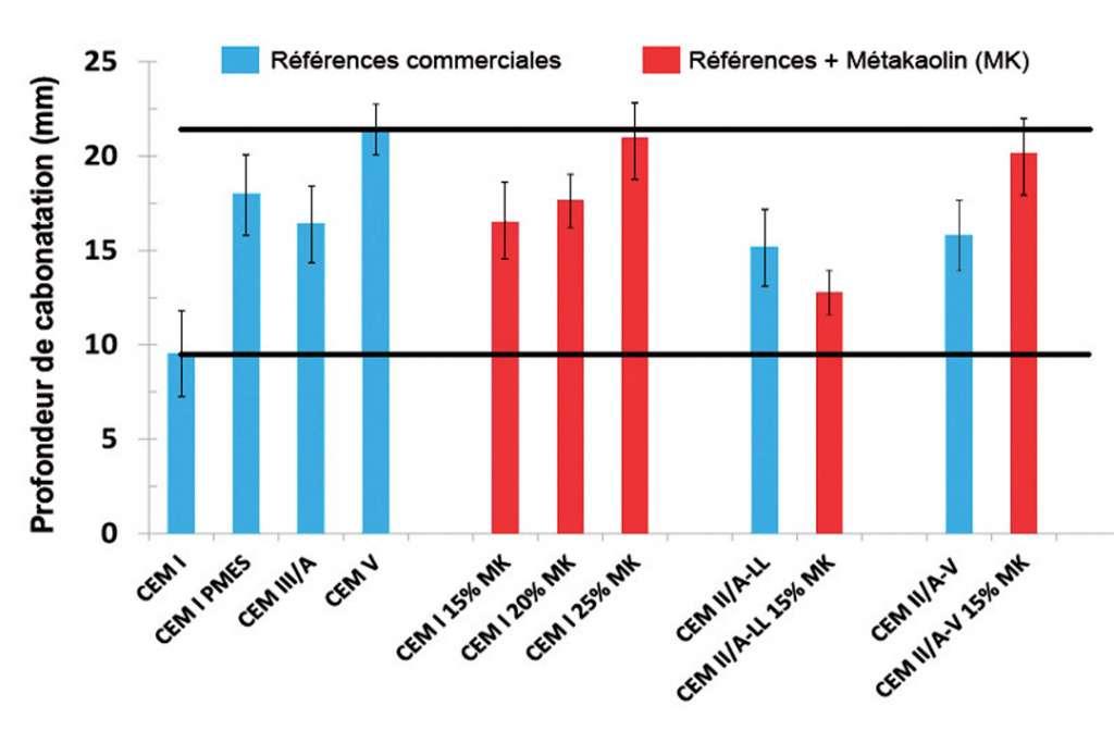 Figure 2 - Profondeur de pénétration du CO2 selon le type de liants employé dans les bétons. Les deux lignes noires horizontales représentent les valeurs hautes et basses des profondeurs de carbonatation, mesurées sur des bétons à base de ciments normalisés commerciaux. Les barres rouges correspondent aux bétons contenant du métakaolin. Ces essais accélérés ont été réalisés après 28 j. de cure humide et après 70 j. dans les conditions suivantes : 4 % CO2, 20 °C, 55 % d'humidité relative HR. [©Argeco Développement]