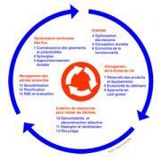 Cinq ambitions et quinze leviers composent le cadre de définition de l'économie circulaire du bâtiment mis à disposition par l'Alliance HQE-GBC. [©Alliance HQE-GBC]