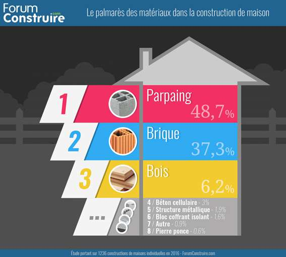 Le palmar s des mat riaux dans la construction de maisons portail du groupe acpresseportail du - Materiaux de construction de maison ...
